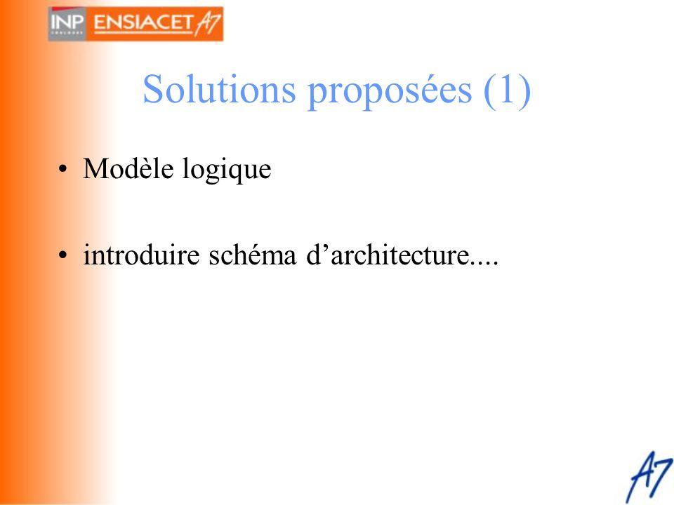 Solutions proposées (1)