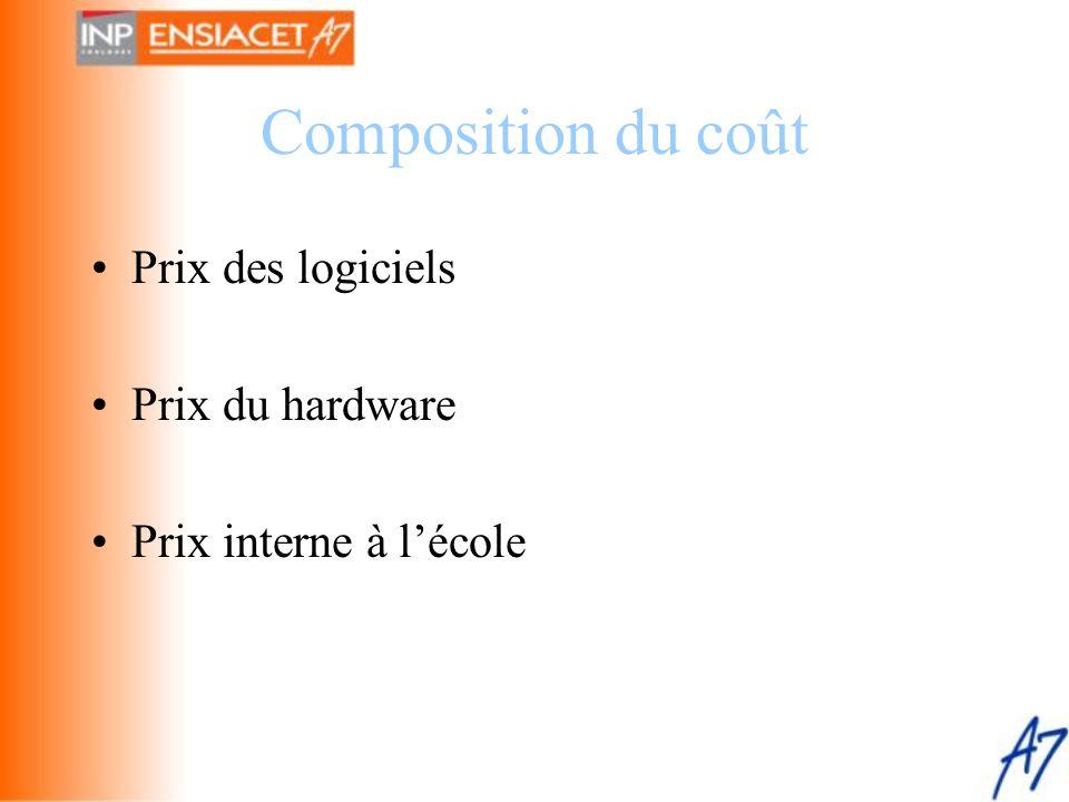 Composition du coût Prix des logiciels Prix du hardware