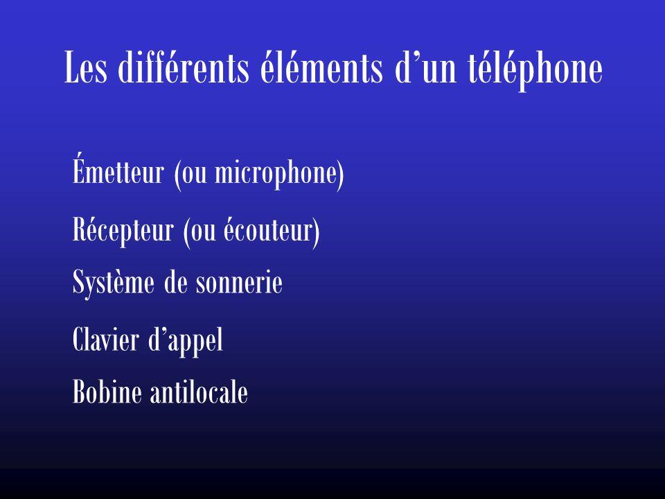 Les différents éléments d'un téléphone