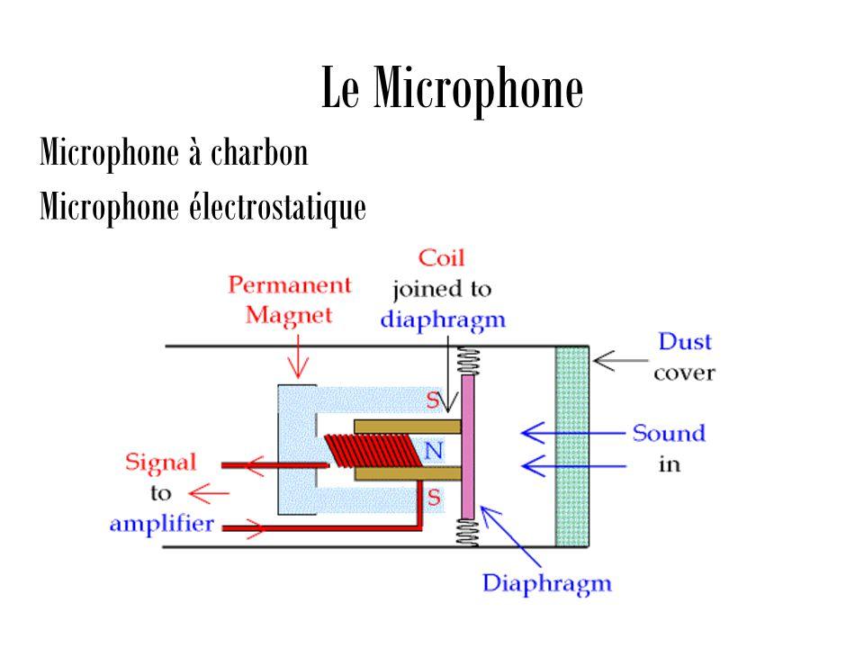 Le Microphone Microphone à charbon Microphone électrostatique