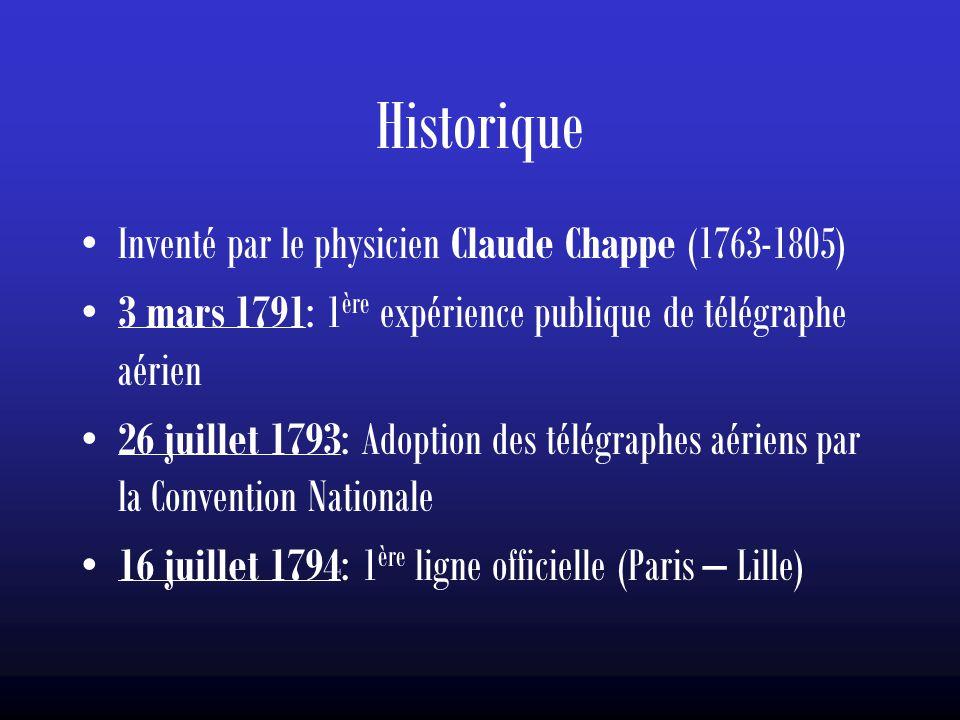Historique Inventé par le physicien Claude Chappe (1763-1805)