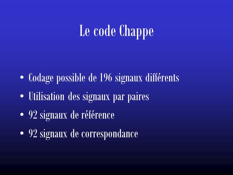 Le code Chappe Codage possible de 196 signaux différents