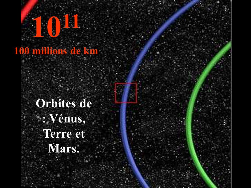 Orbites de : Vénus, Terre et Mars.