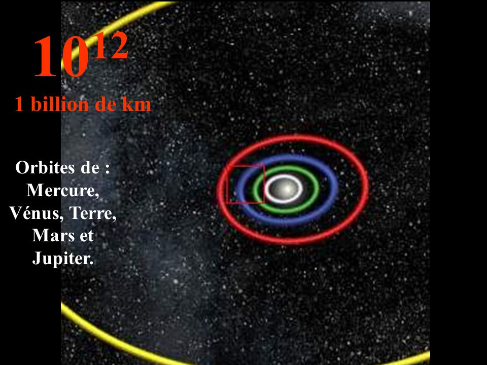 Orbites de : Mercure, Vénus, Terre, Mars et Jupiter.