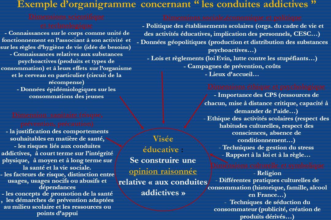 Exemple d'organigramme concernant les conduites addictives