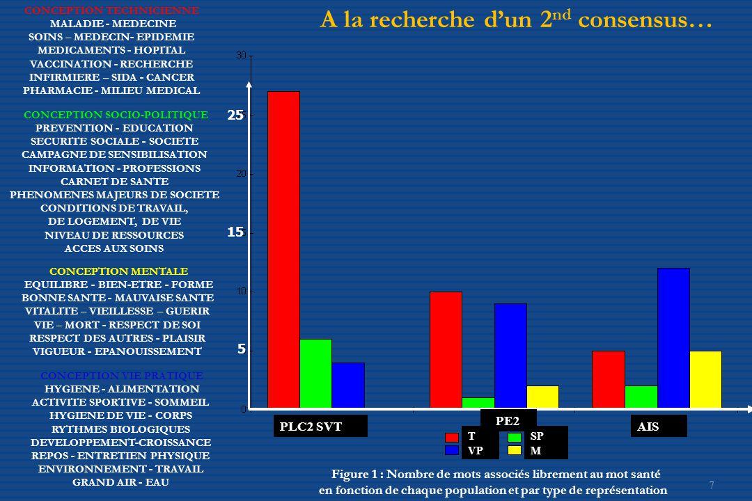 A la recherche d'un 2nd consensus…