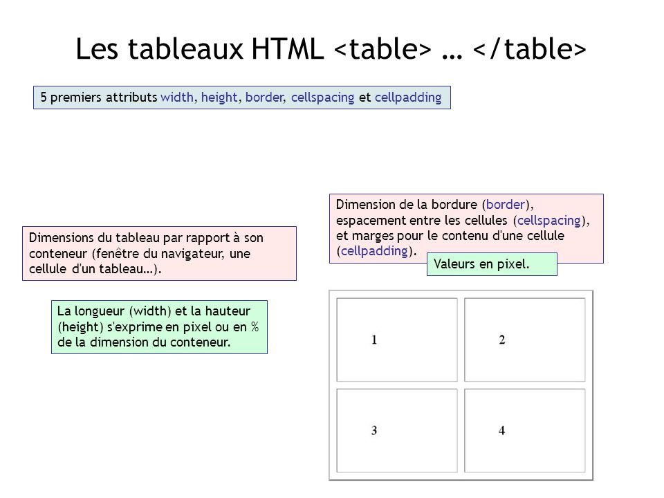 Html table border width 28 images bootstrap tutorial for Html table border