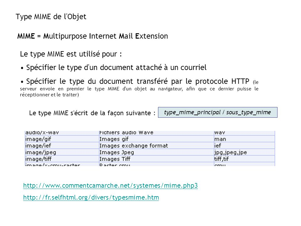 type_mime_principal / sous_type_mime