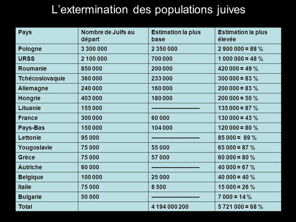 L'extermination des populations juives