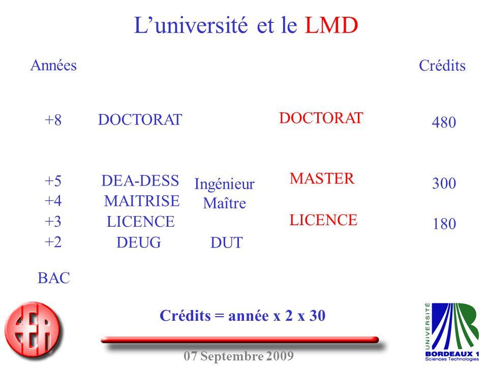 L'université et le LMD BAC +2 +3 +4 +5 +8 Années LICENCE MASTER
