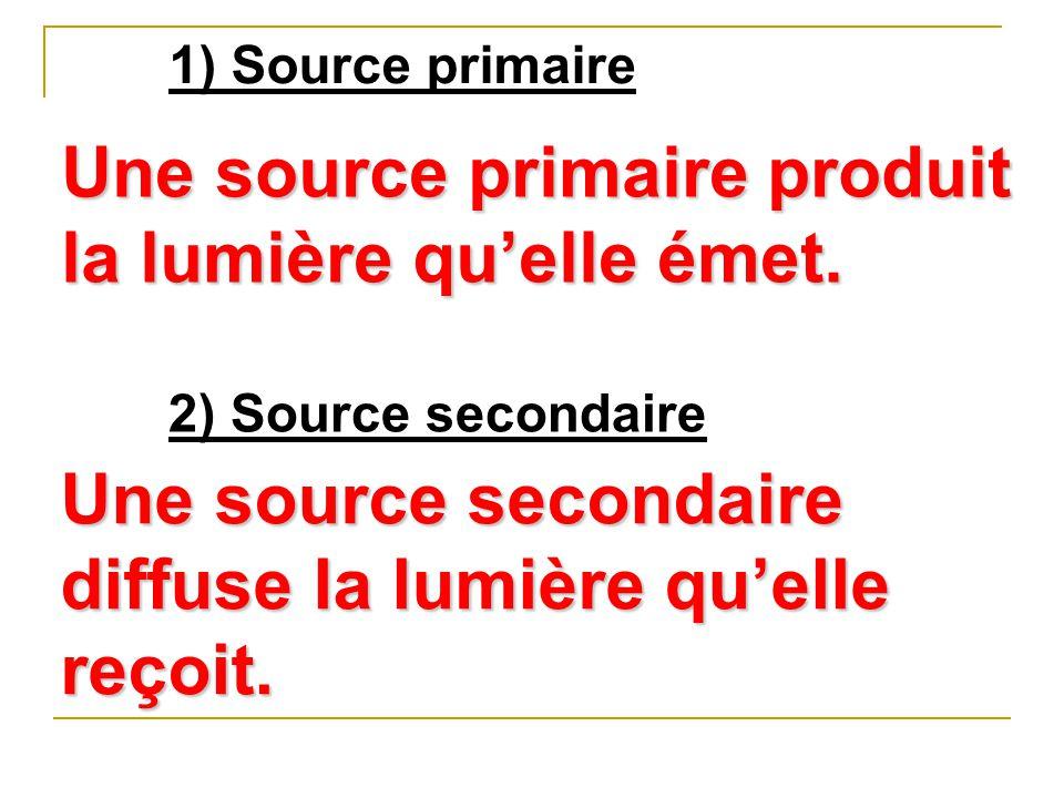Une source primaire produit la lumière qu'elle émet.