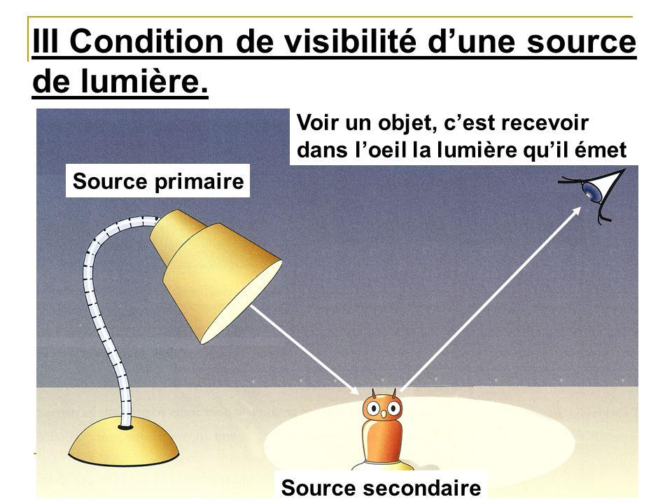 III Condition de visibilité d'une source de lumière.