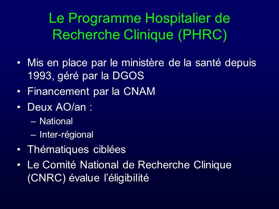 Le Programme Hospitalier de Recherche Clinique (PHRC)
