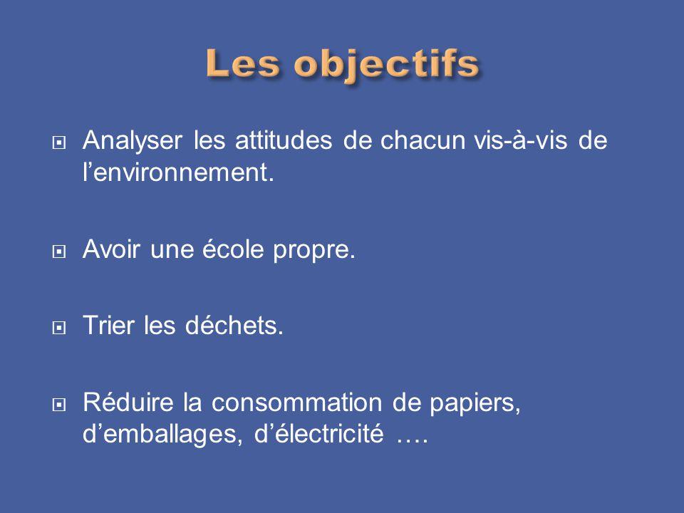 Les objectifs Analyser les attitudes de chacun vis-à-vis de l'environnement. Avoir une école propre.