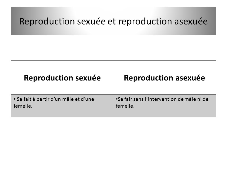 Reproduction sexuée et reproduction asexuée
