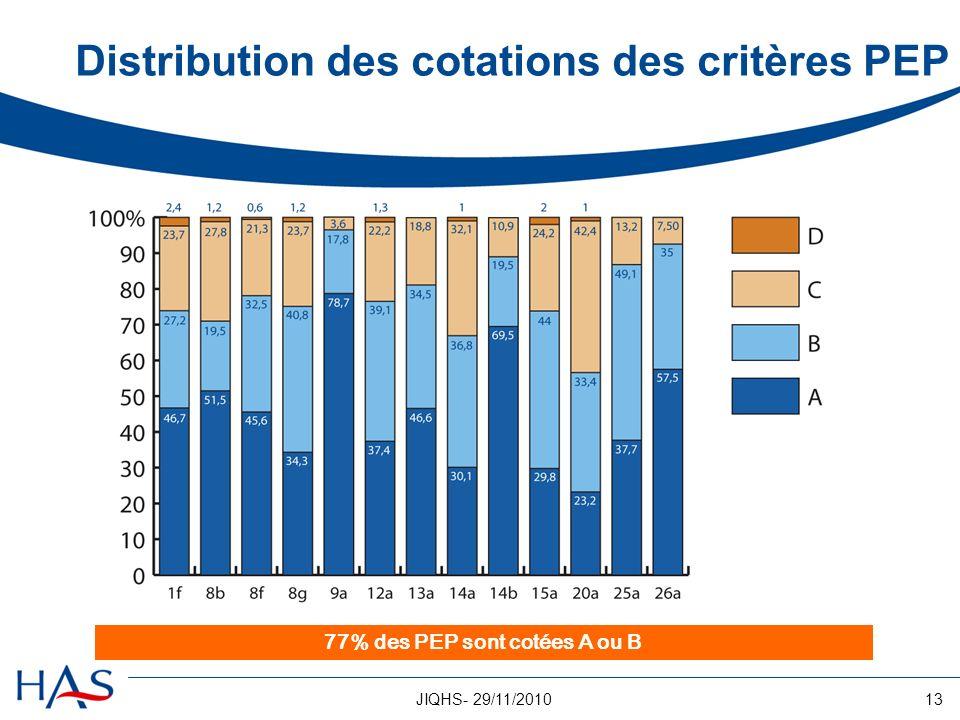 Distribution des cotations des critères PEP