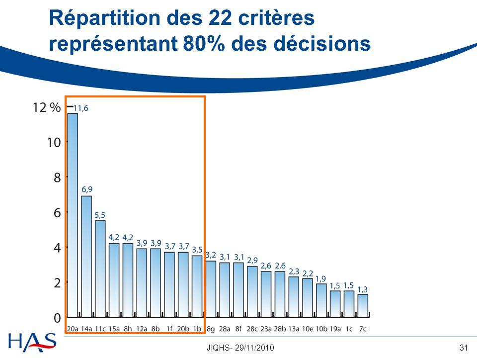 Répartition des 22 critères représentant 80% des décisions
