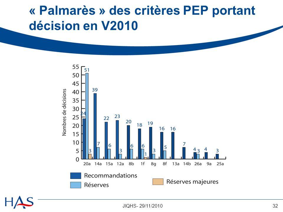 « Palmarès » des critères PEP portant décision en V2010