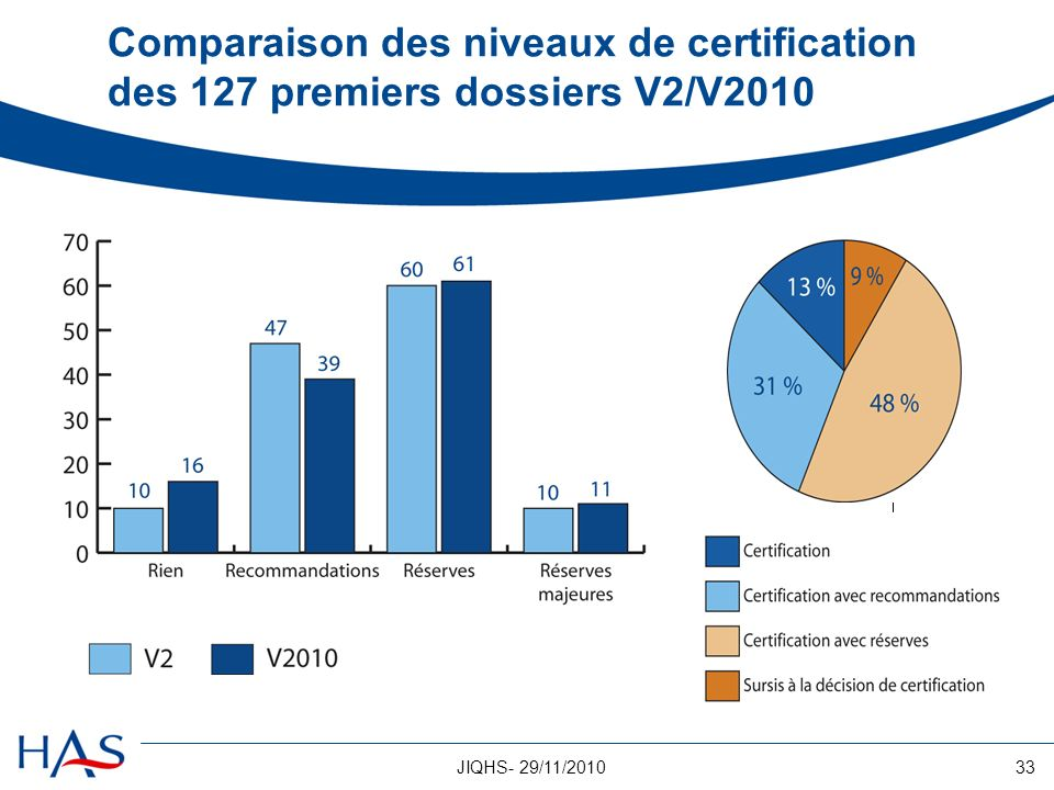 Comparaison des niveaux de certification des 127 premiers dossiers V2/V2010