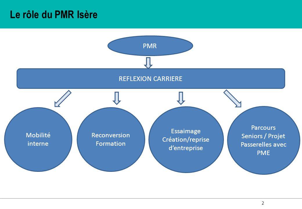 Le rôle du PMR Isère PMR REFLEXION CARRIERE Mobilité interne