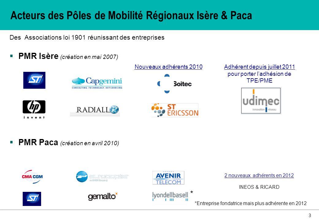 Acteurs des Pôles de Mobilité Régionaux Isère & Paca