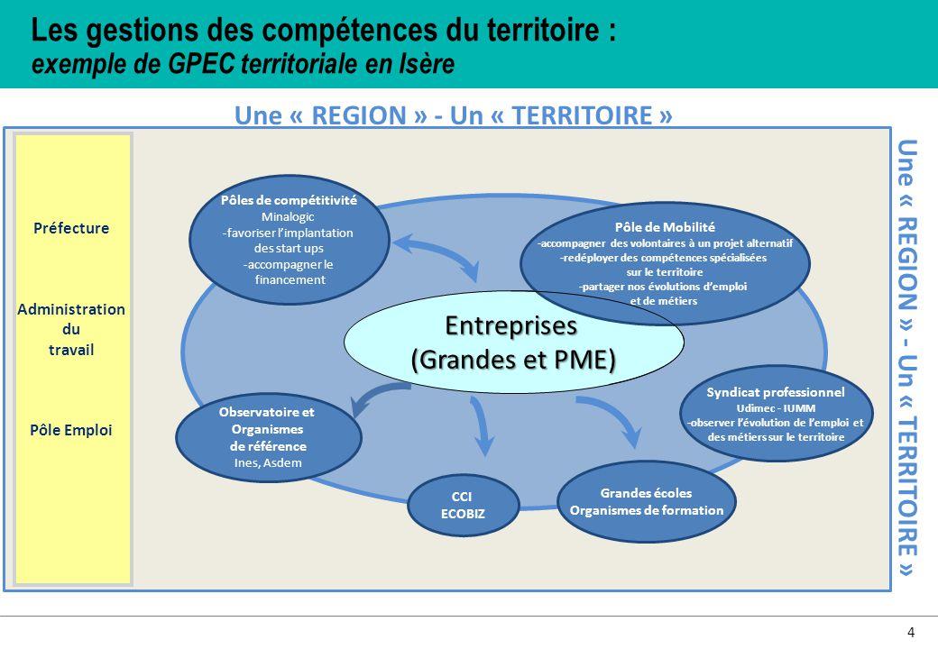 Les gestions des compétences du territoire :