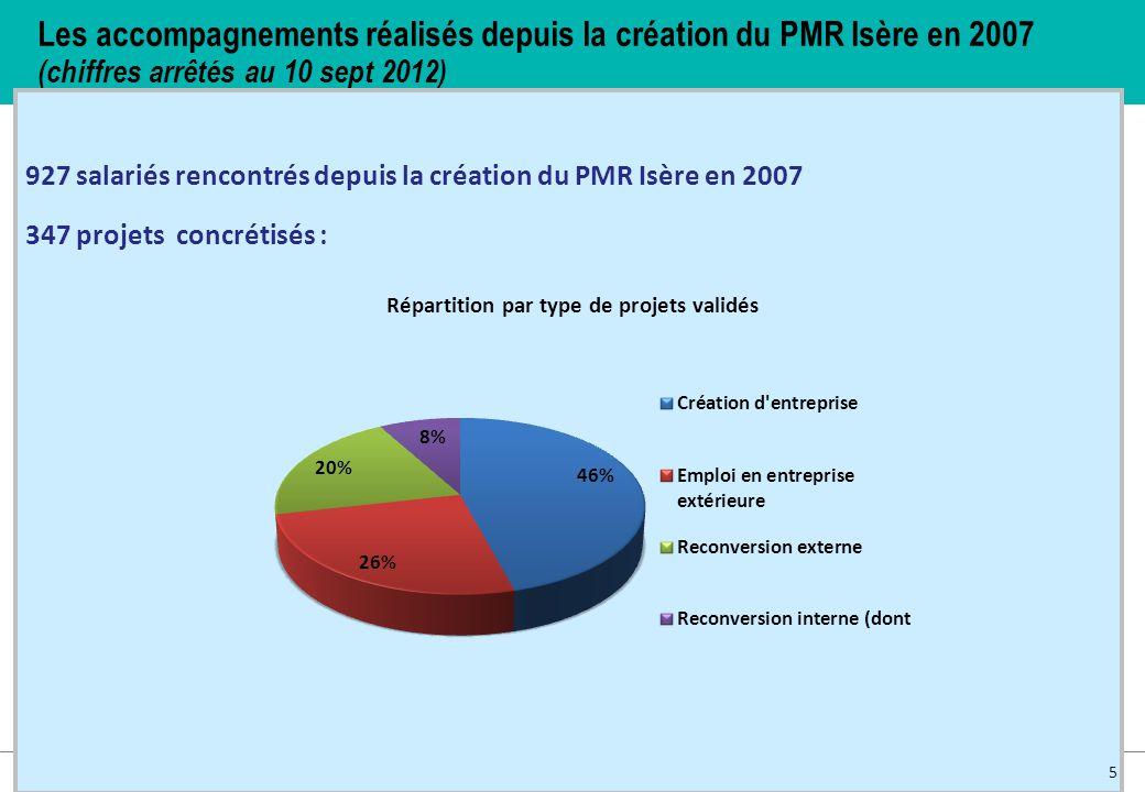 Les accompagnements réalisés depuis la création du PMR Isère en 2007 (chiffres arrêtés au 10 sept 2012)