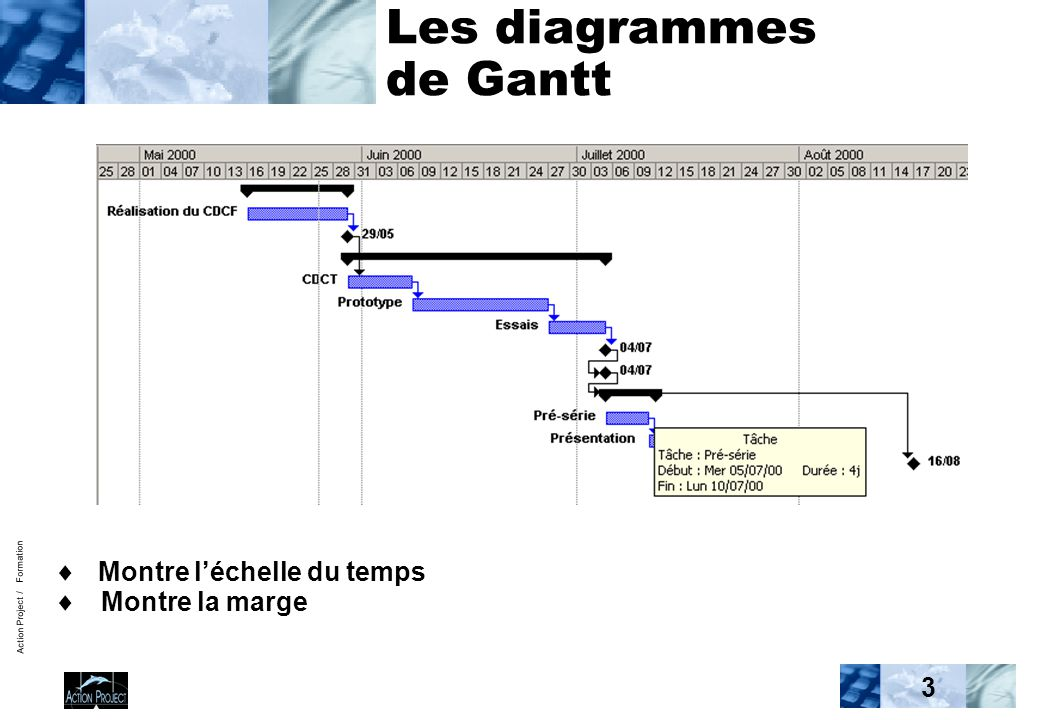 Pilotage ppt video online tlcharger les diagrammes de gantt ccuart Image collections