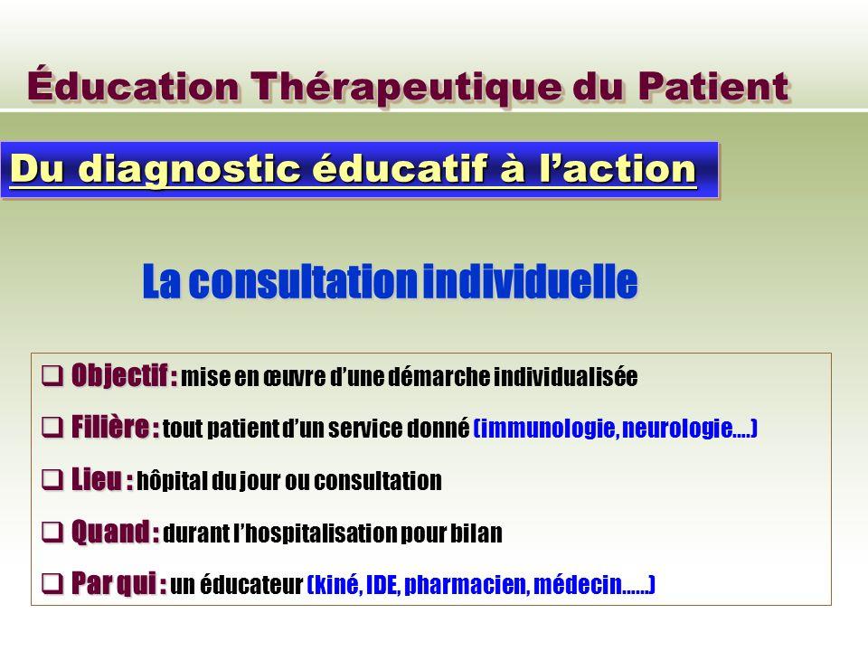 La consultation individuelle