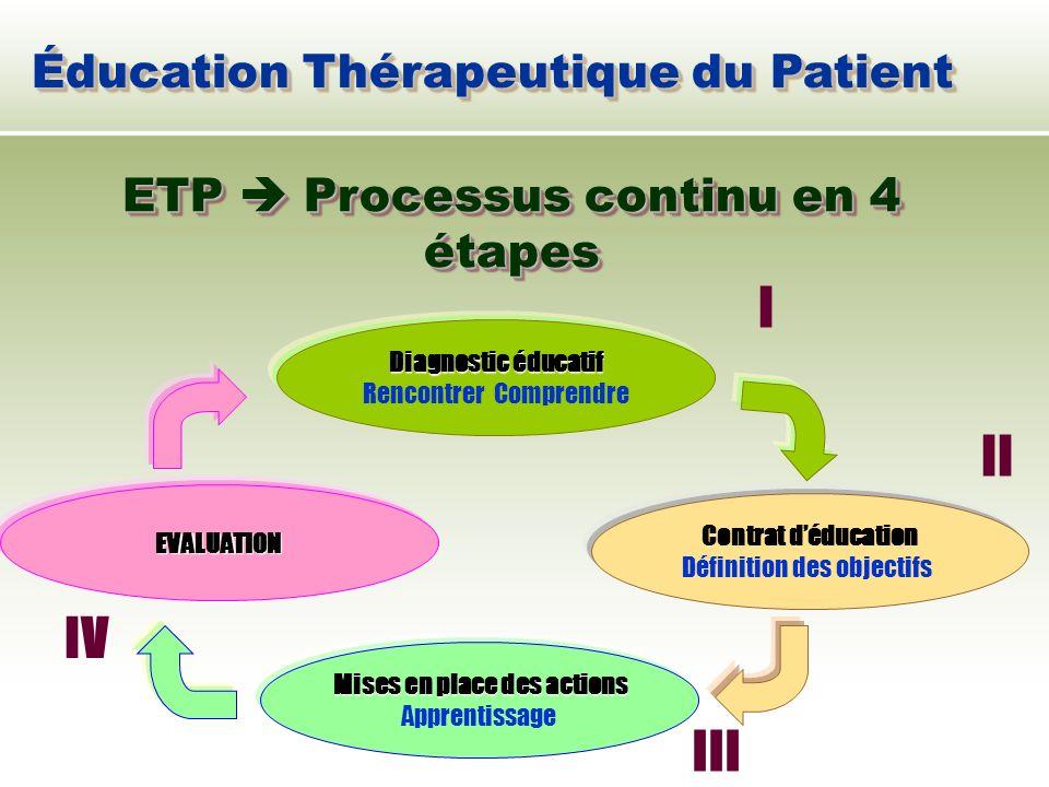 ETP  Processus continu en 4 étapes Mises en place des actions