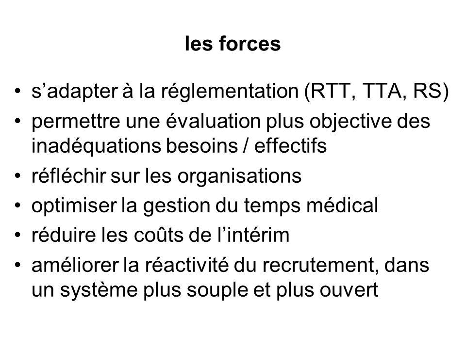 les forces s'adapter à la réglementation (RTT, TTA, RS) permettre une évaluation plus objective des inadéquations besoins / effectifs.