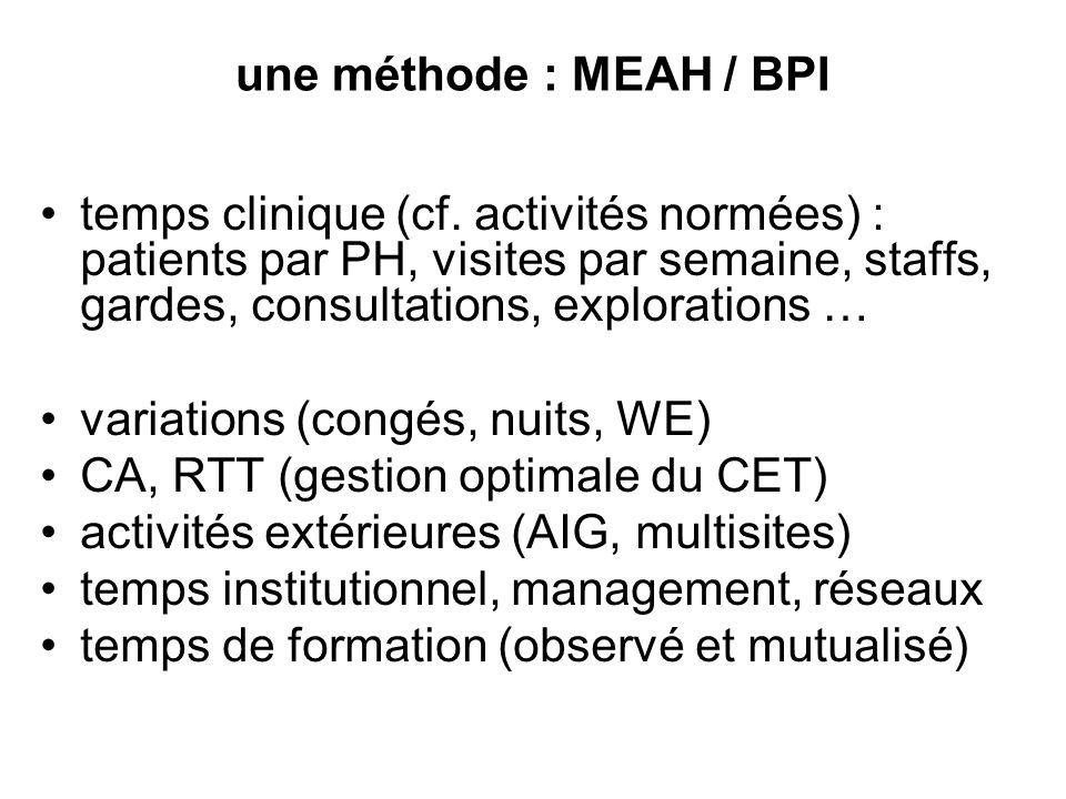 une méthode : MEAH / BPI