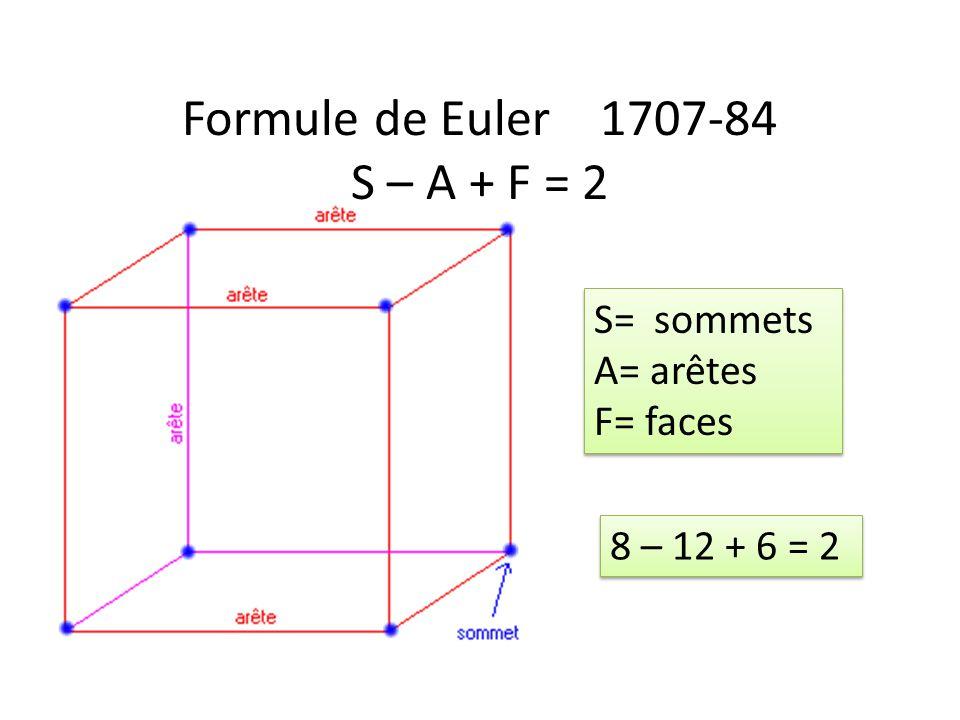 Formule de Euler 1707-84 S – A + F = 2