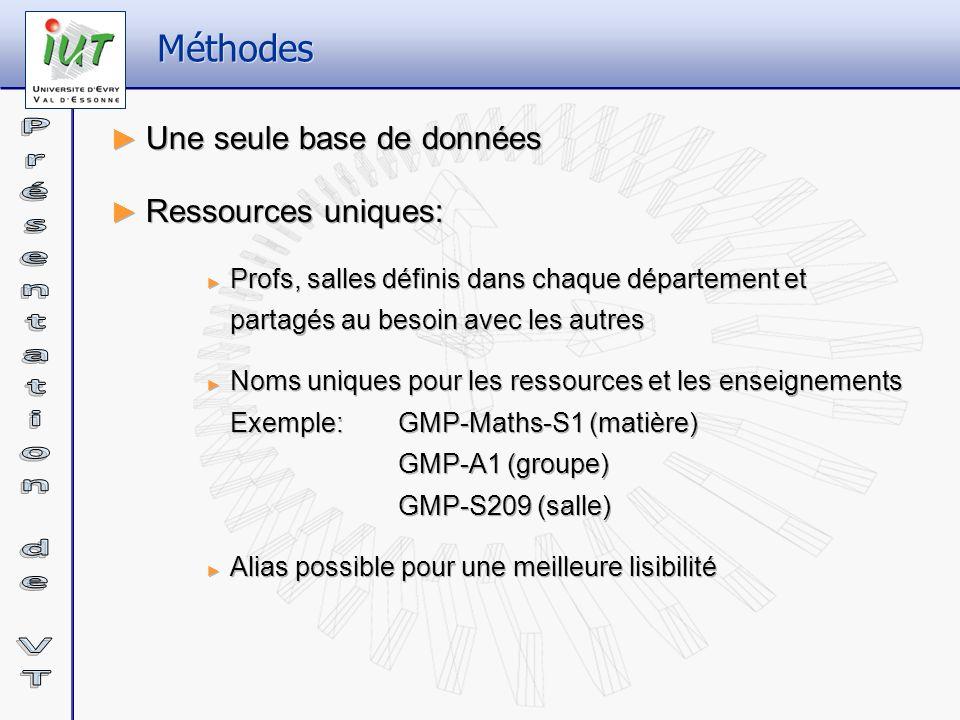 Méthodes Une seule base de données Ressources uniques: