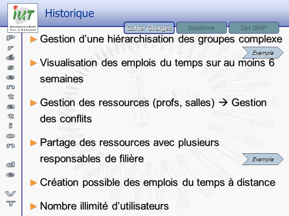 Historique Gestion d'une hiérarchisation des groupes complexe