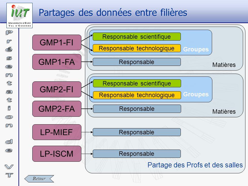 Partages des données entre filières