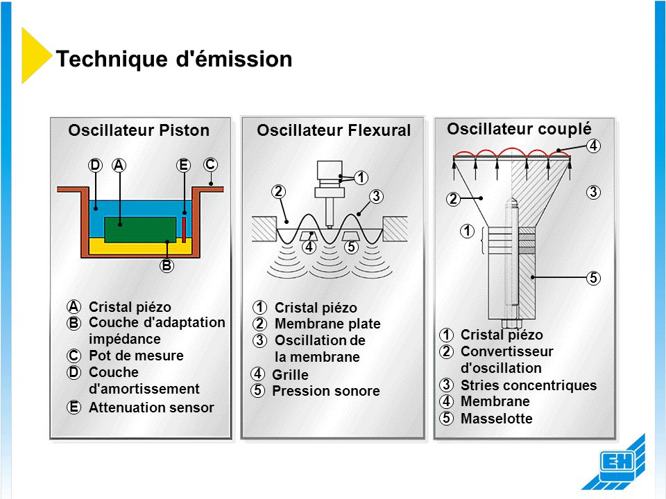 Technique d émission Oscillateur Piston Oscillateur Flexural
