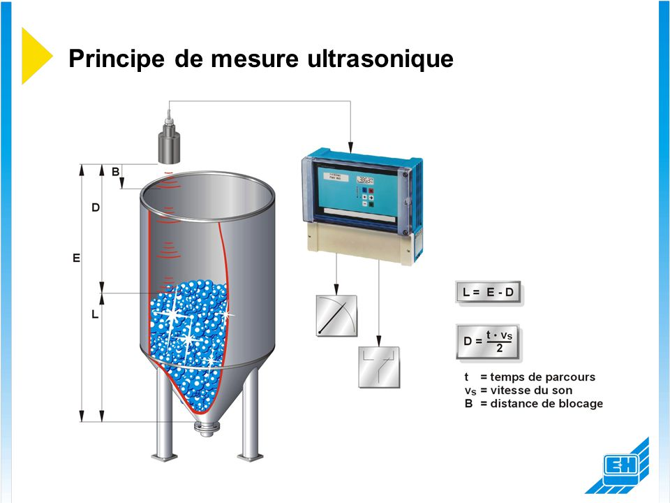 Principe de mesure ultrasonique