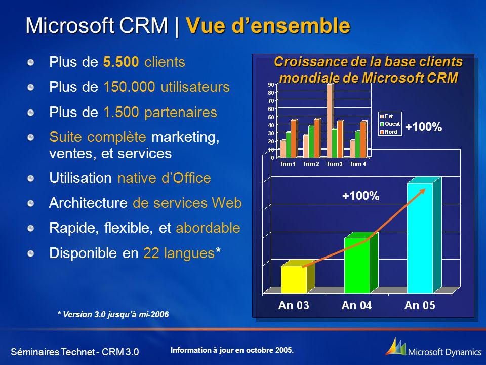 Microsoft CRM | Vue d'ensemble