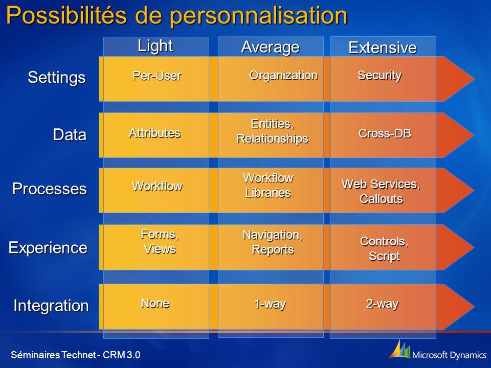 Possibilités de personnalisation