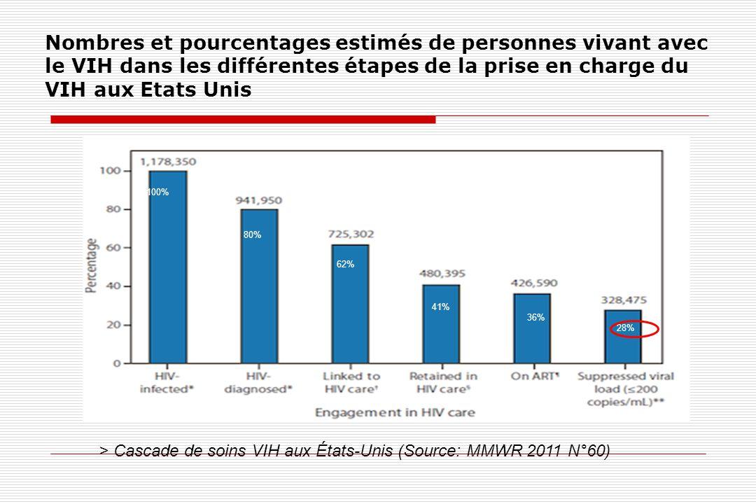 Nombres et pourcentages estimés de personnes vivant avec le VIH dans les différentes étapes de la prise en charge du VIH aux Etats Unis
