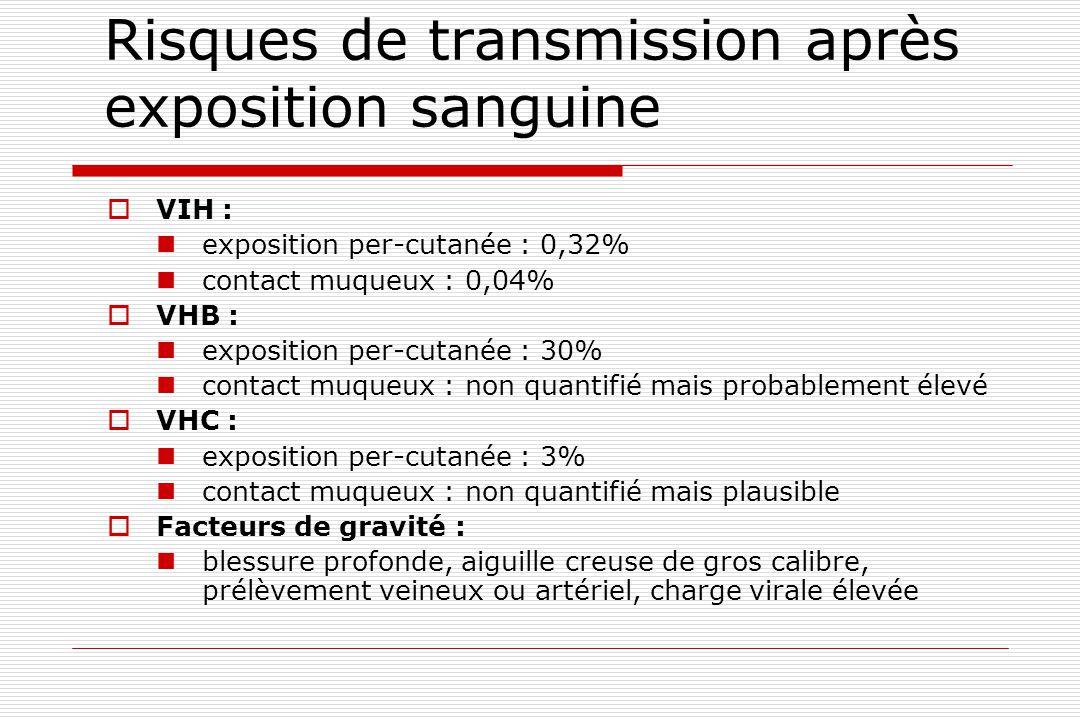 Risques de transmission après exposition sanguine