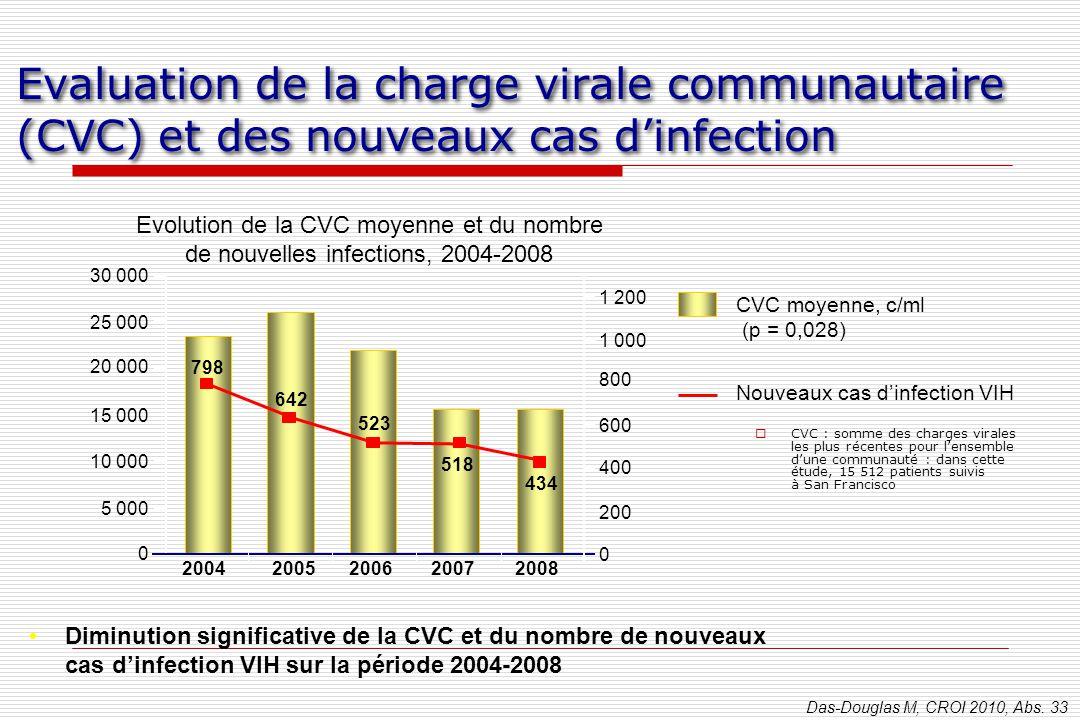 8 Le Meilleur de … CROI 2010. F. Raffi, J. Reynes, B. Hoen, B. Masquelier et G. Peytavin.