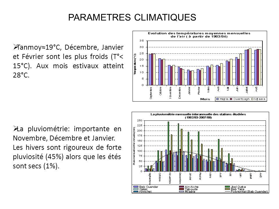 PARAMETRES CLIMATIQUES