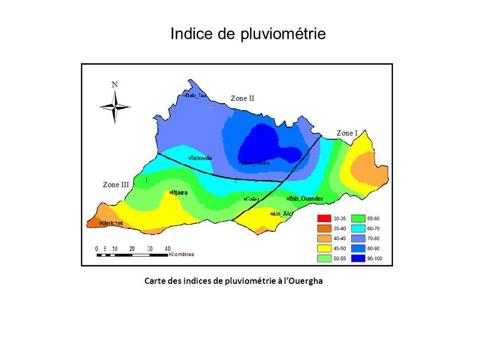 Indice de pluviométrie