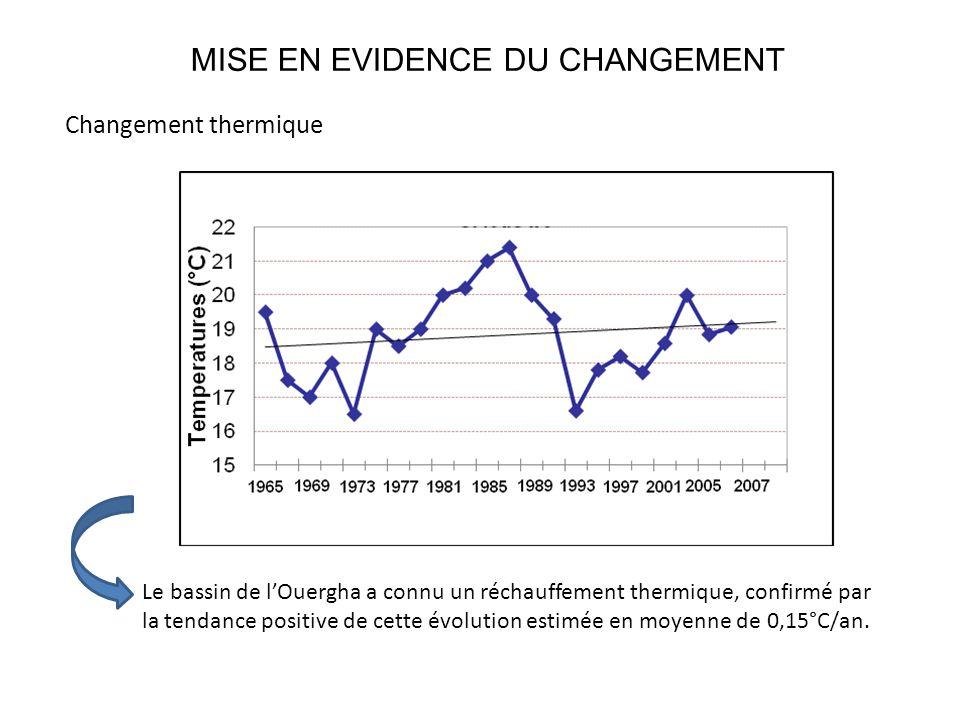 MISE EN EVIDENCE DU CHANGEMENT
