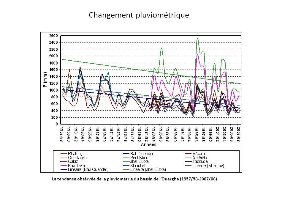 Changement pluviométrique