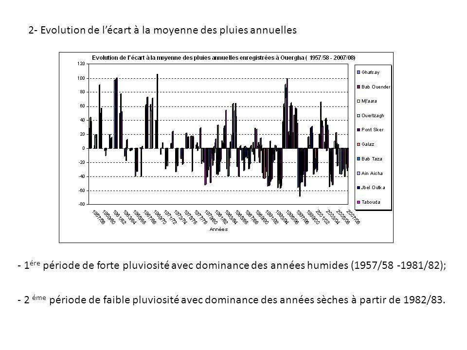 2- Evolution de l'écart à la moyenne des pluies annuelles