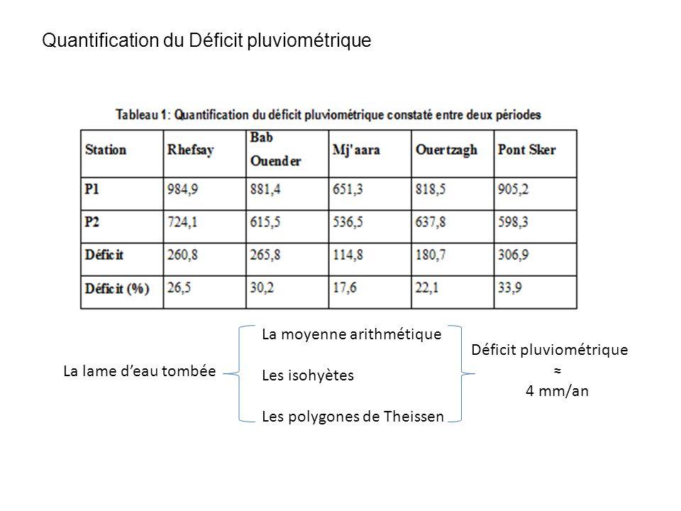 Quantification du Déficit pluviométrique