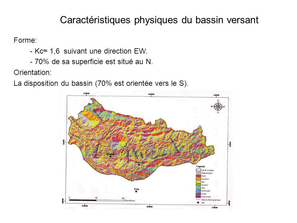 Caractéristiques physiques du bassin versant